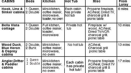 Cabin Chart